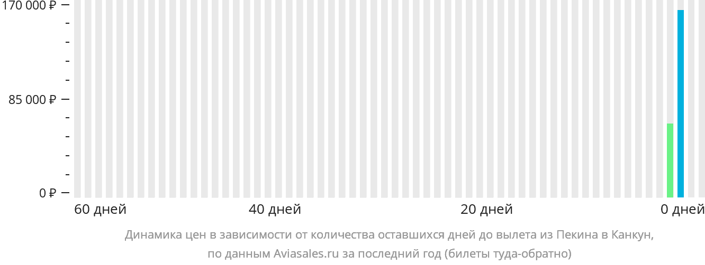 Динамика цен в зависимости от количества оставшихся дней до вылета из Пекина в Канкун