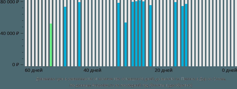 Динамика цен в зависимости от количества оставшихся дней до вылета из Пекина в Дар-эс-Салам