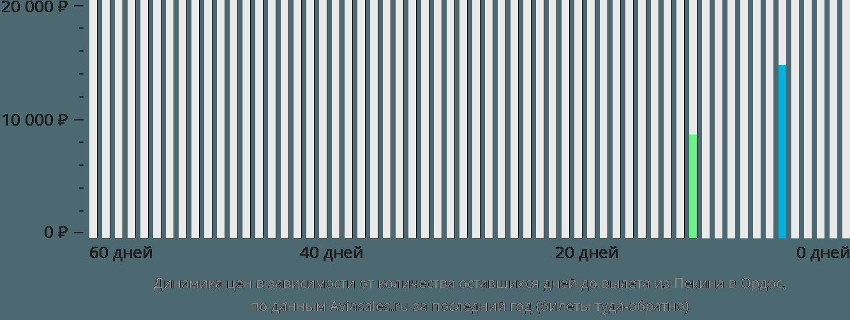 Динамика цен в зависимости от количества оставшихся дней до вылета из Пекина в Ордос