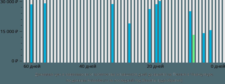 Динамика цен в зависимости от количества оставшихся дней до вылета из Пекина в Чжанцзяцзе