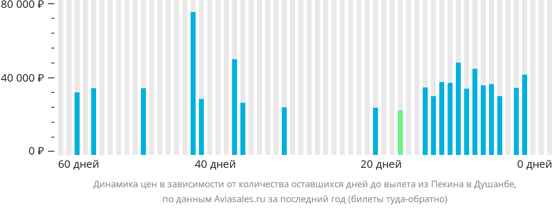 Динамика цен в зависимости от количества оставшихся дней до вылета из Пекина в Душанбе