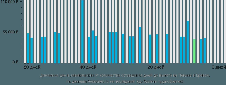 Динамика цен в зависимости от количества оставшихся дней до вылета из Пекина в Ереван