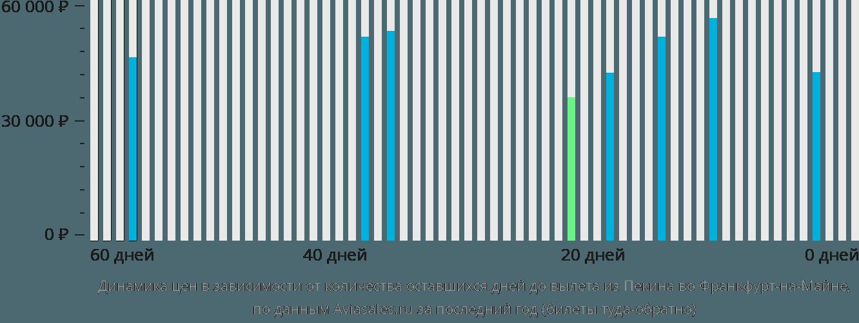 Динамика цен в зависимости от количества оставшихся дней до вылета из Пекина во Франкфурт-на-Майне