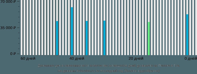 Динамика цен в зависимости от количества оставшихся дней до вылета из Пекина в Гоа
