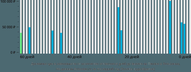 Динамика цен в зависимости от количества оставшихся дней до вылета из Пекина в Хельсинки
