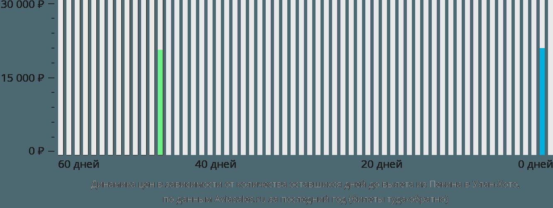 Динамика цен в зависимости от количества оставшихся дней до вылета из Пекина в Улан-Хото