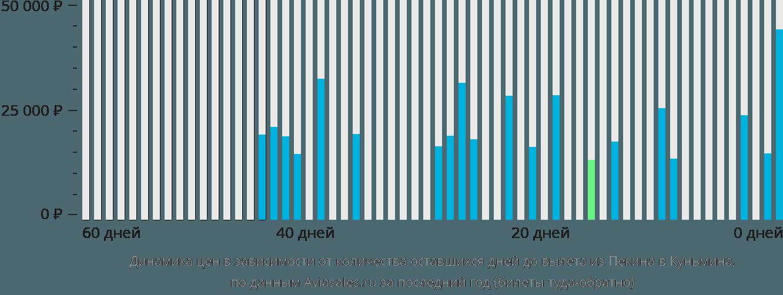 Динамика цен в зависимости от количества оставшихся дней до вылета из Пекина в Куньмина