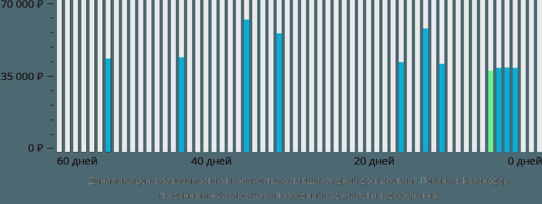 Динамика цен в зависимости от количества оставшихся дней до вылета из Пекина в Краснодар