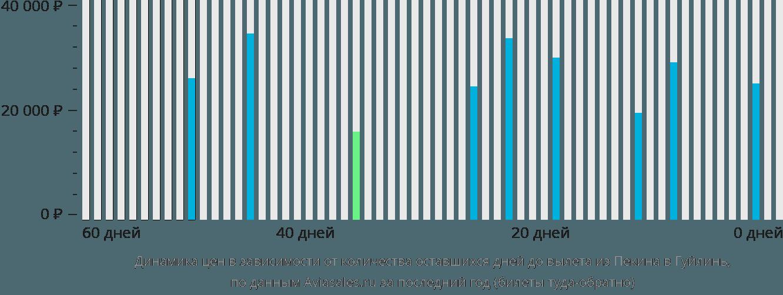 Динамика цен в зависимости от количества оставшихся дней до вылета из Пекина в Гуйлинь