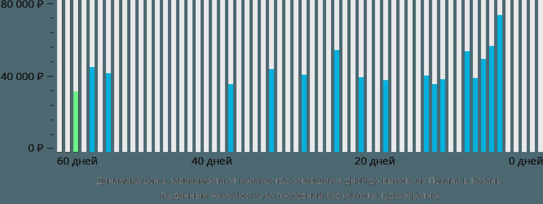 Динамика цен в зависимости от количества оставшихся дней до вылета из Пекина в Казань