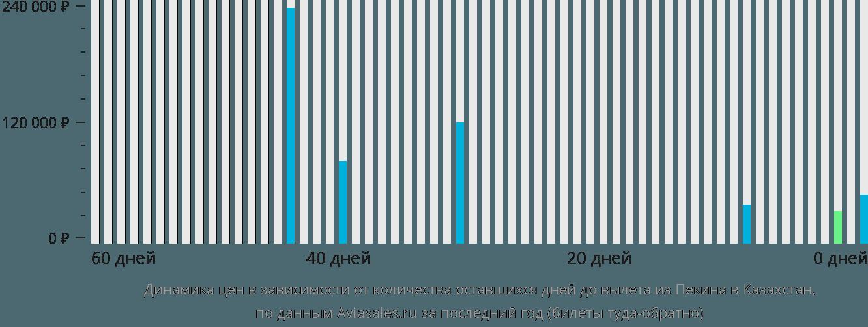 Динамика цен в зависимости от количества оставшихся дней до вылета из Пекина в Казахстан