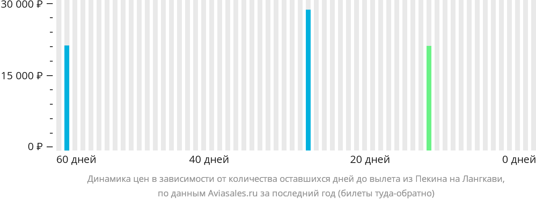 Динамика цен в зависимости от количества оставшихся дней до вылета из Пекина на Лангкави