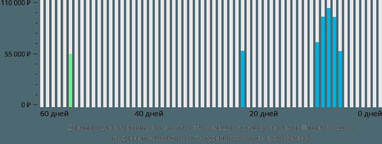 Динамика цен в зависимости от количества оставшихся дней до вылета из Пекина в Одессу
