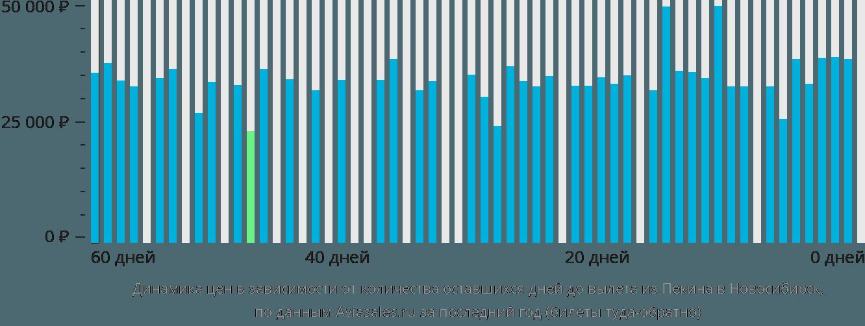 Динамика цен в зависимости от количества оставшихся дней до вылета из Пекина в Новосибирск