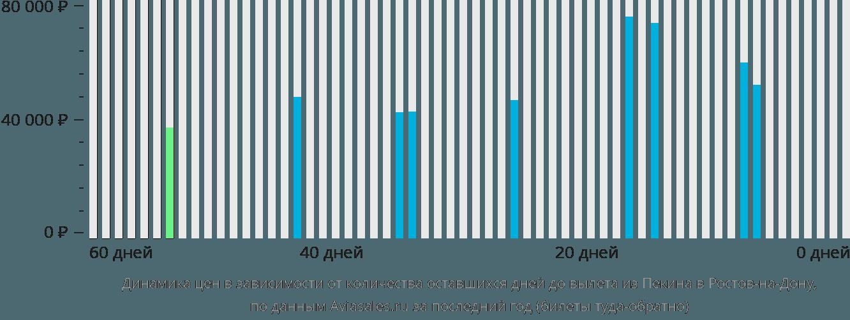 Динамика цен в зависимости от количества оставшихся дней до вылета из Пекина в Ростов-на-Дону