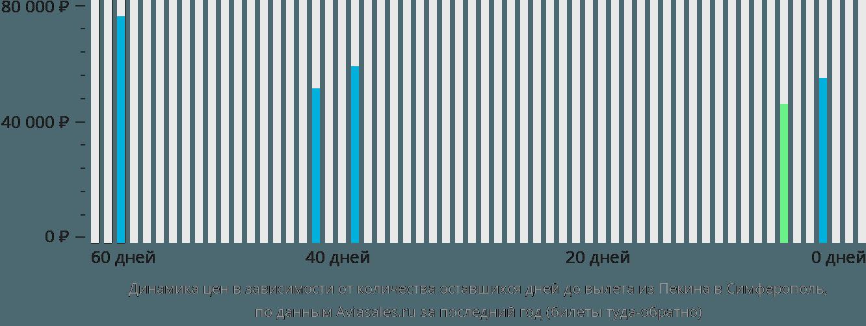 Динамика цен в зависимости от количества оставшихся дней до вылета из Пекина в Симферополь