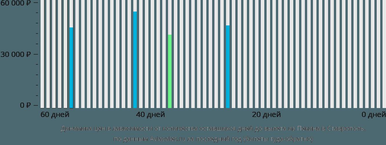Динамика цен в зависимости от количества оставшихся дней до вылета из Пекина в Ставрополь