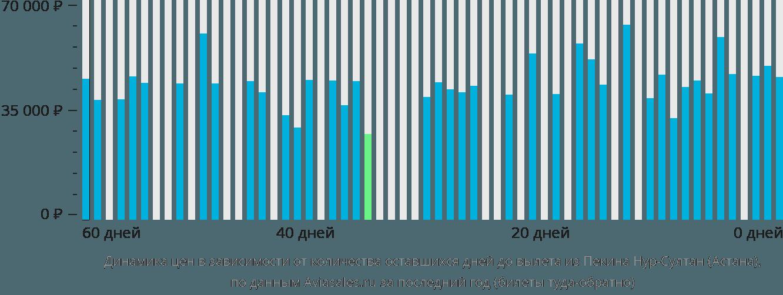 Динамика цен в зависимости от количества оставшихся дней до вылета из Пекина в Нур-Султан (Астана)
