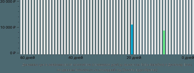 Динамика цен в зависимости от количества оставшихся дней до вылета из Коты-Кинабалу в Денпасар Бали