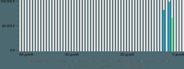 Динамика цен в зависимости от количества оставшихся дней до вылета из Бангкока в Аргентину