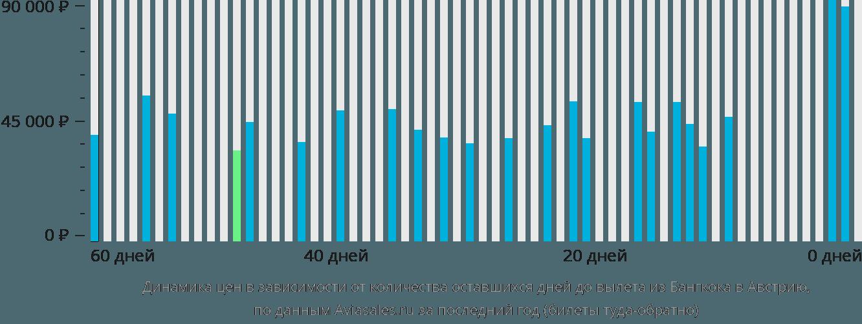 Динамика цен в зависимости от количества оставшихся дней до вылета из Бангкока в Австрию
