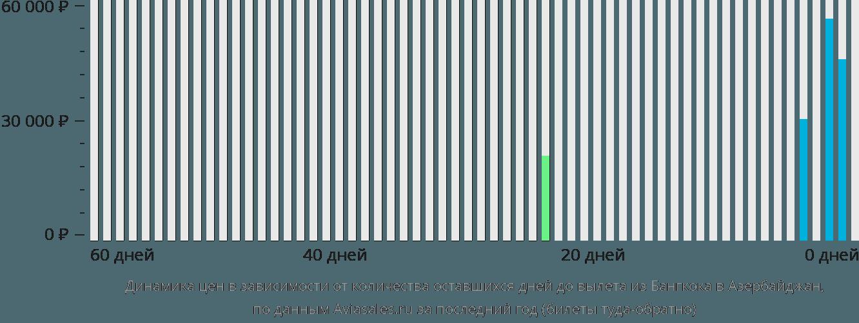 Динамика цен в зависимости от количества оставшихся дней до вылета из Бангкока в Азербайджан