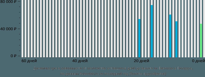 Динамика цен в зависимости от количества оставшихся дней до вылета из Бангкока в Беларусь