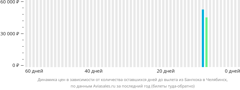 Динамика цен в зависимости от количества оставшихся дней до вылета из Бангкока в Челябинск