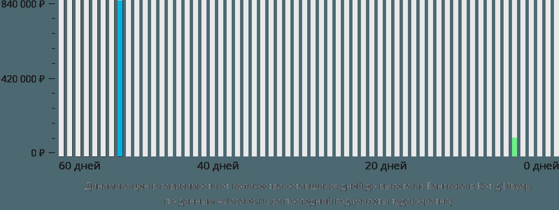 Динамика цен в зависимости от количества оставшихся дней до вылета из Бангкока в Кот д'Ивуар