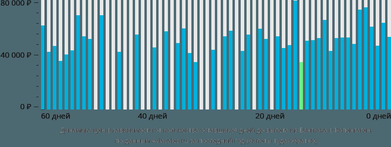 Динамика цен в зависимости от количества оставшихся дней до вылета из Бангкока в Копенгаген