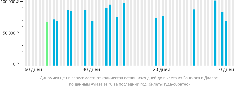 Динамика цен в зависимости от количества оставшихся дней до вылета из Бангкока в Даллас