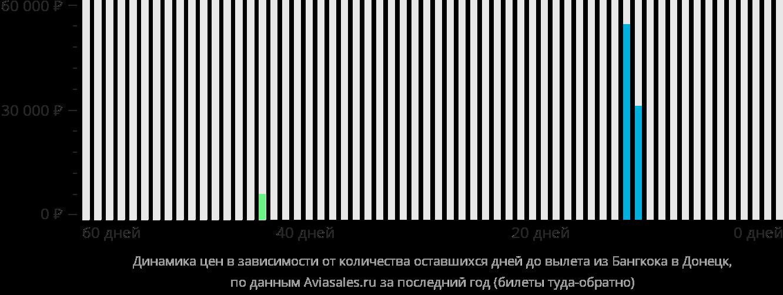 Динамика цен в зависимости от количества оставшихся дней до вылета из Бангкока в Донецк