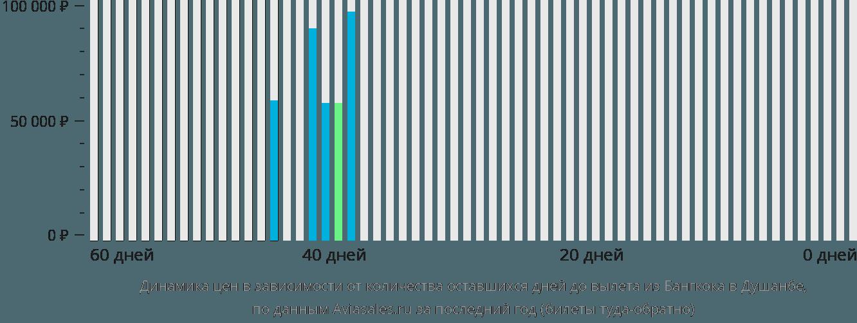 Динамика цен в зависимости от количества оставшихся дней до вылета из Бангкока в Душанбе