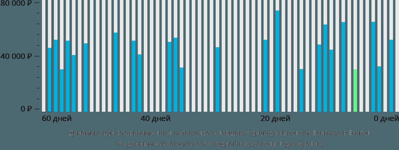 Динамика цен в зависимости от количества оставшихся дней до вылета из Бангкока в Египет