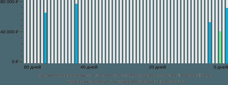 Динамика цен в зависимости от количества оставшихся дней до вылета из Бангкока в Ереван