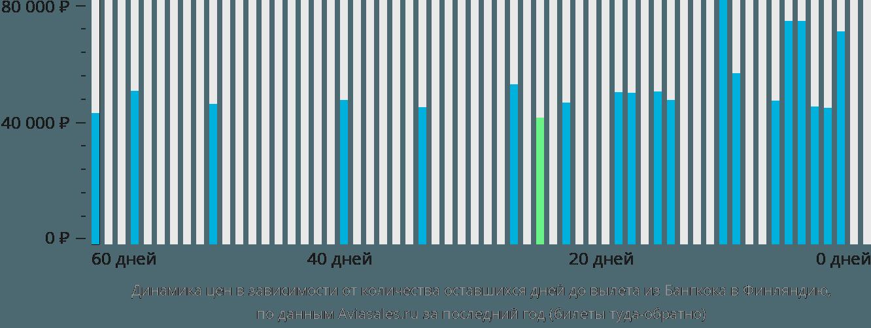Динамика цен в зависимости от количества оставшихся дней до вылета из Бангкока в Финляндию