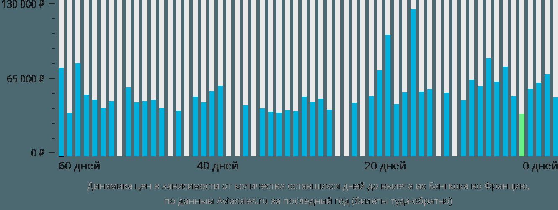 Динамика цен в зависимости от количества оставшихся дней до вылета из Бангкока во Францию