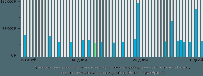 Динамика цен в зависимости от количества оставшихся дней до вылета из Бангкока в Грузию