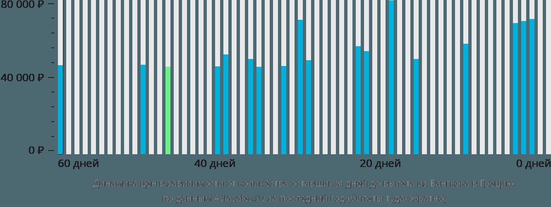 Динамика цен в зависимости от количества оставшихся дней до вылета из Бангкока в Грецию