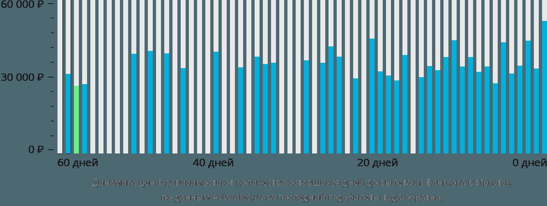 Динамика цен в зависимости от количества оставшихся дней до вылета из Бангкока в Иркутск