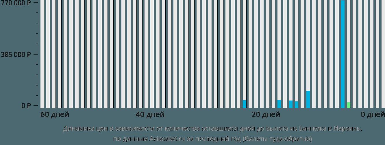 Динамика цен в зависимости от количества оставшихся дней до вылета из Бангкока в Израиль