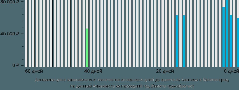 Динамика цен в зависимости от количества оставшихся дней до вылета из Бангкока в Калининград