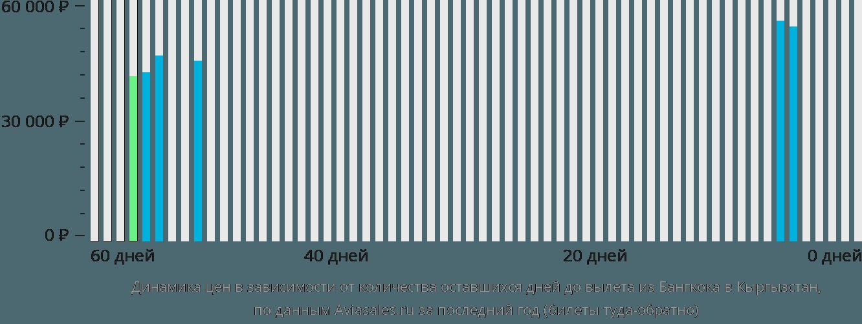 Динамика цен в зависимости от количества оставшихся дней до вылета из Бангкока в Кыргызстан