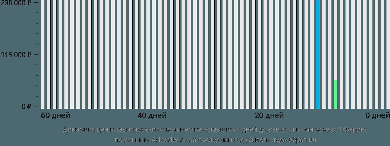 Динамика цен в зависимости от количества оставшихся дней до вылета из Бангкока в Либерию