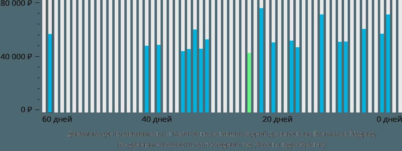 Динамика цен в зависимости от количества оставшихся дней до вылета из Бангкока в Мадрид