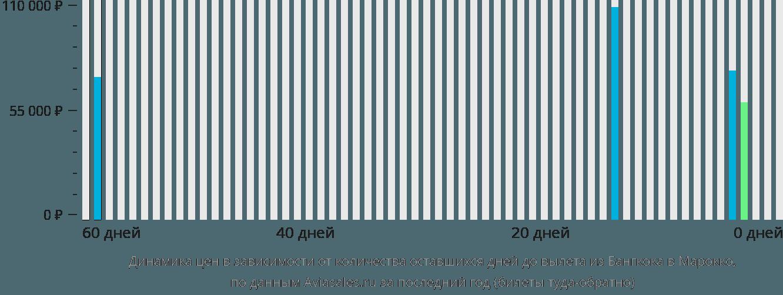 Динамика цен в зависимости от количества оставшихся дней до вылета из Бангкока в Марокко