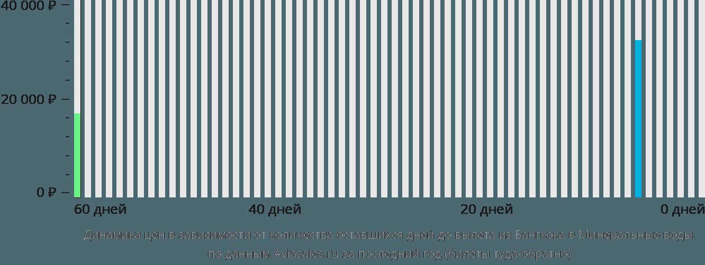Динамика цен в зависимости от количества оставшихся дней до вылета из Бангкока в Минеральные воды
