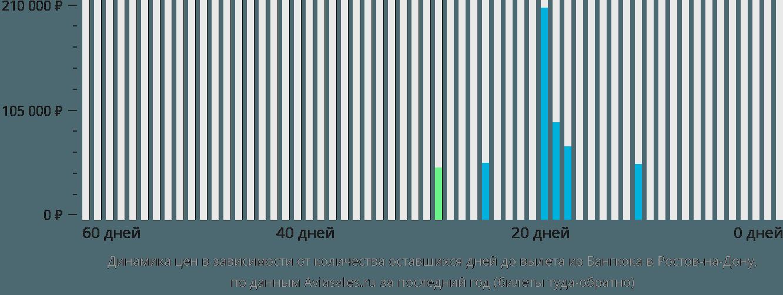 Динамика цен в зависимости от количества оставшихся дней до вылета из Бангкока в Ростов-на-Дону