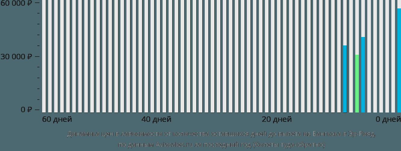 Динамика цен в зависимости от количества оставшихся дней до вылета из Бангкока в Эр-Рияд