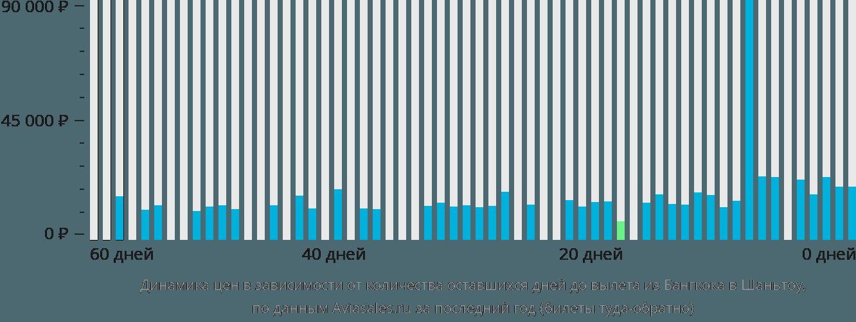 Динамика цен в зависимости от количества оставшихся дней до вылета из Бангкока в Шаньтоу